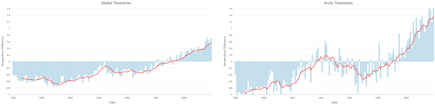 Graphs showing global and Arctic temperatures
