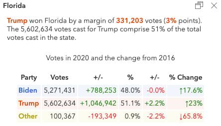 Popup describing the election results in Florida.