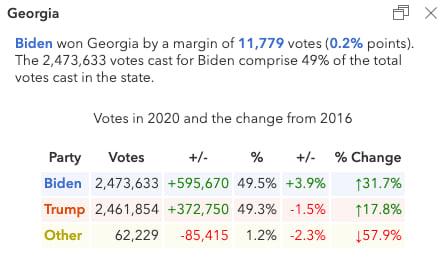 Popup describing the election results in Georgia.