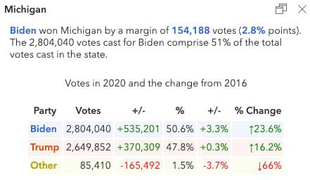 Popup describing the election results in Michigan.