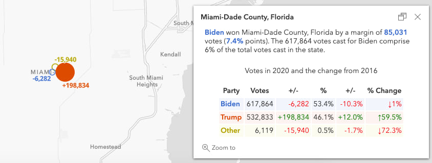 Change in votes for each party in Miami-Dade County, Florida. The hollow blue and yellow rings show that fewer people voted for Democrats and third-party candidates in 2020 than in 2016. The solid red circle indicates more people voted Republican than in 2020 than in 2016.