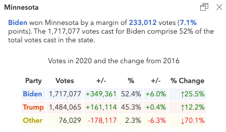 Popup describing the election results in Minnesota.