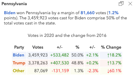 Popup describing the election results in Pennsylvania.
