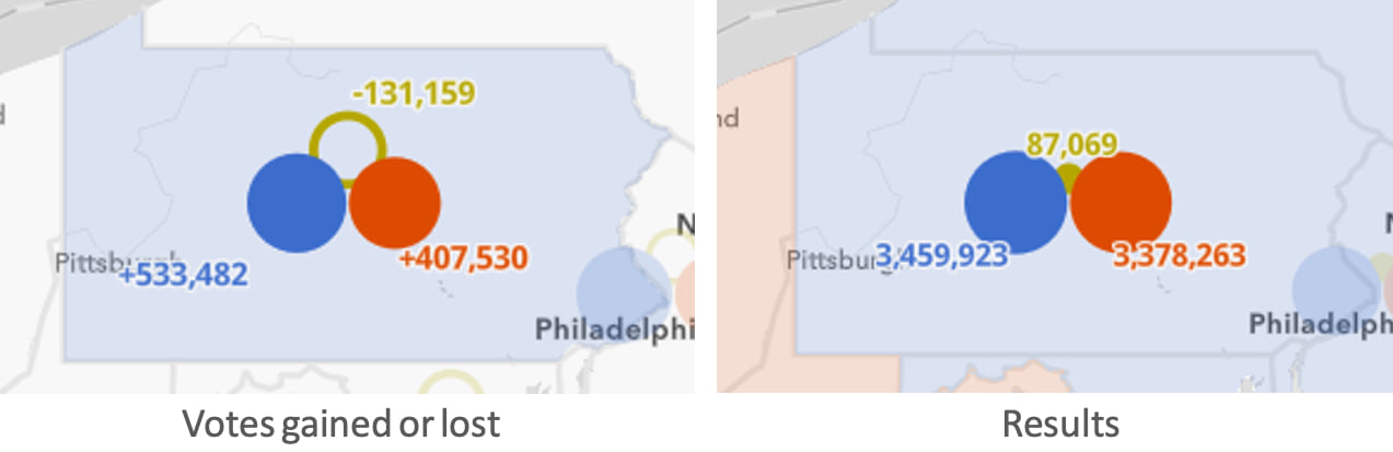 Total votes and shift for each party in Pennsylvania.