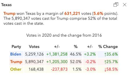 Popup describing the election results in Texas.
