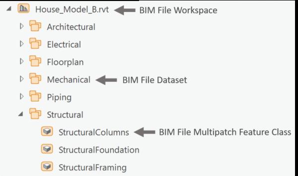 BIM File Workspace Structure