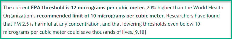 Researchers have found that PM 2.5 is harmful at any concentration, and that lowering thresholds even below 10 micrograms per cubic meter could save thousands of lives [9, 10].