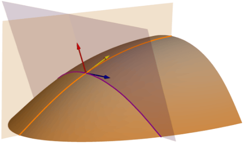 Relationship of profile and tangential curvature to a surface.