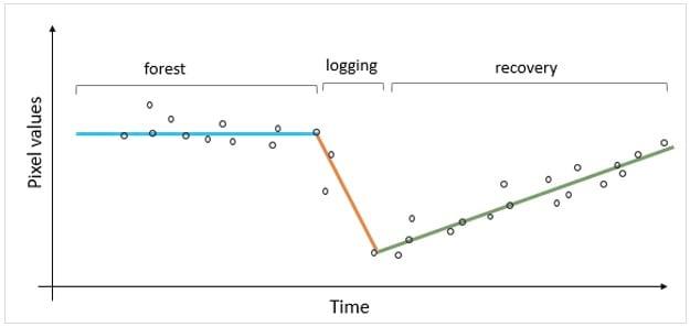 LandTrendr graph example