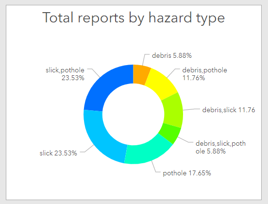A pie chart with comma separated values visualized as-is. Since hazard reports like 'debris, slick, pothole' and 'slick, pothole' visualized as separate groups, it does not provide an overview of the actual count of hazards by type.