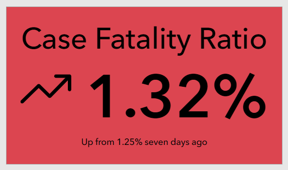 Case Fatality Ratio visualized in an Indicator element.