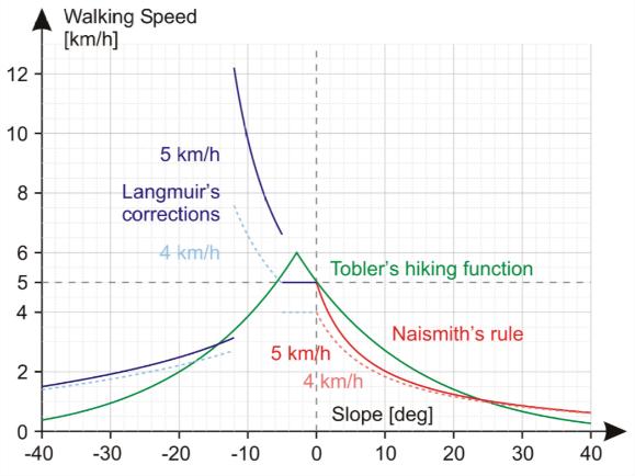 Tobler's hiking function