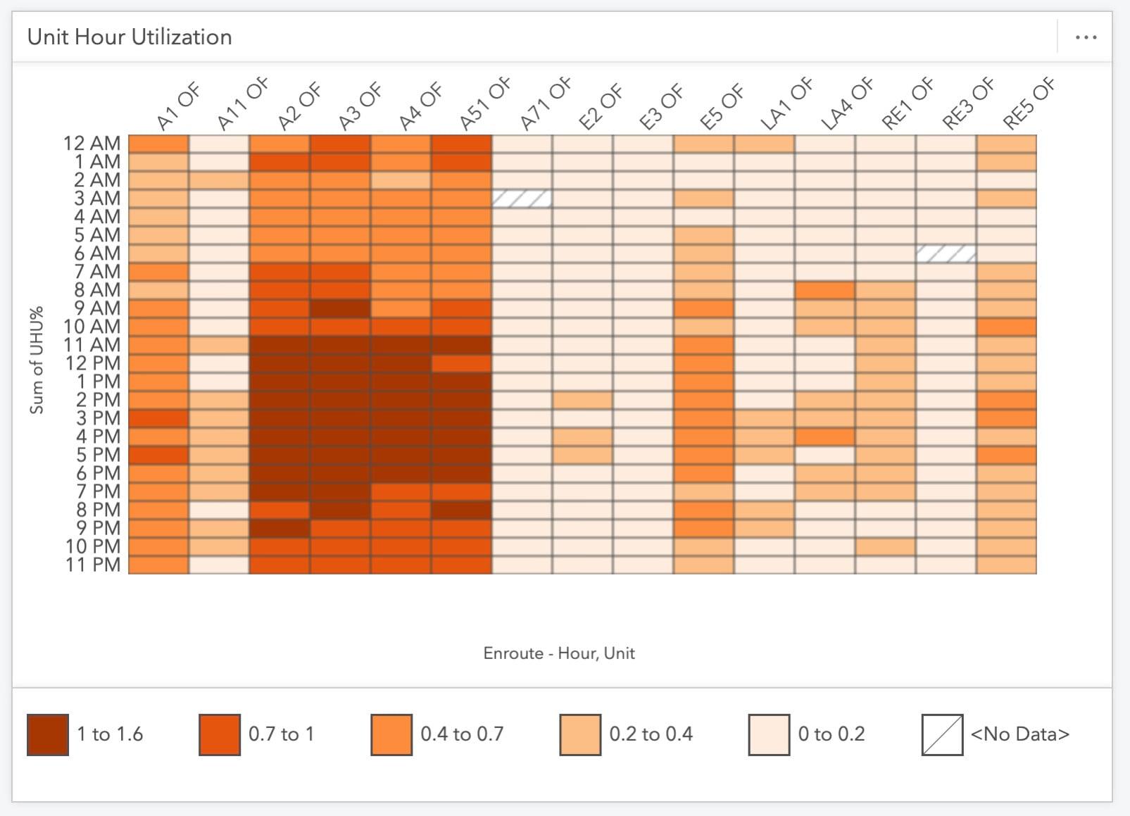 Unit hour utilization heat chart.