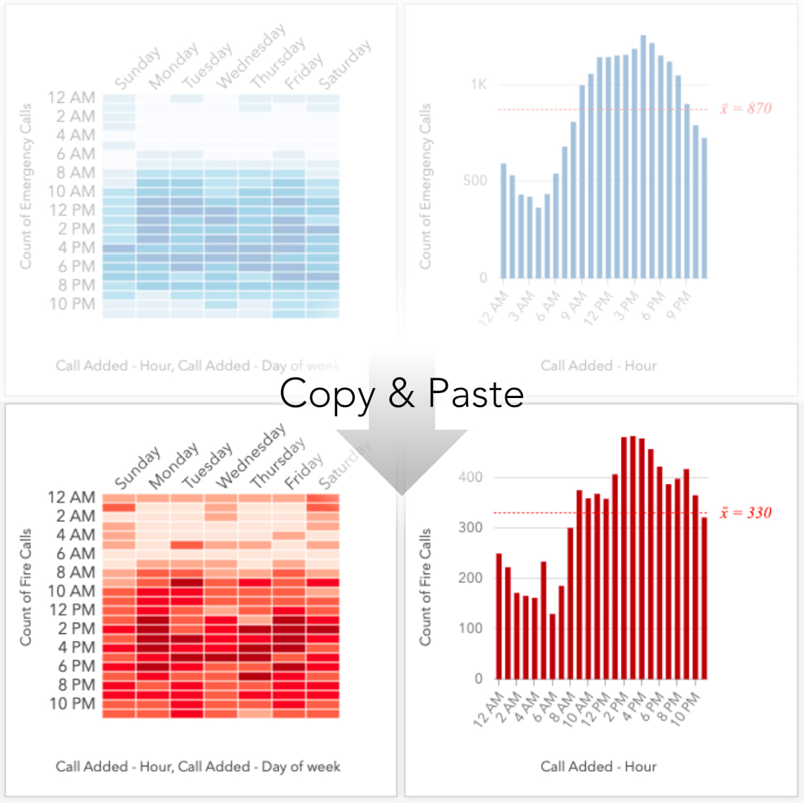 Copying cards in ArcGIS Insights.