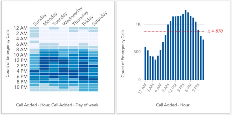 Heat chart and bar chart of incoming emergency call volume.