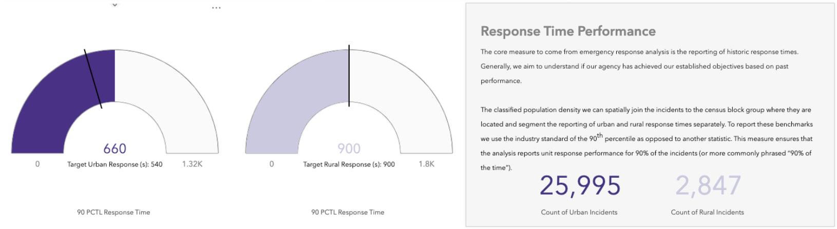 ArcGIS Insights Key Performance Indicators