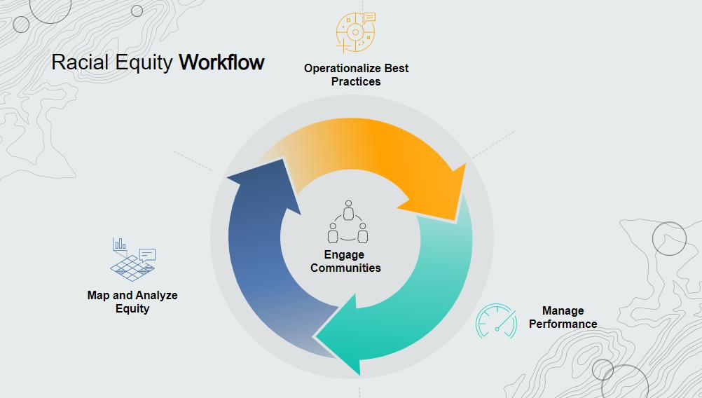 Racial Equity Workflow