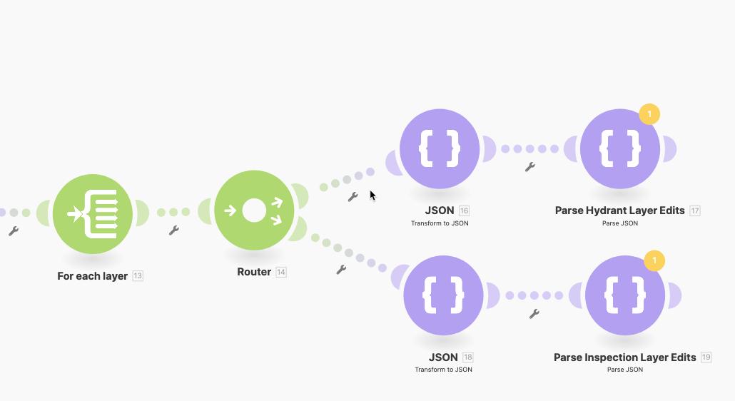Scenario with router