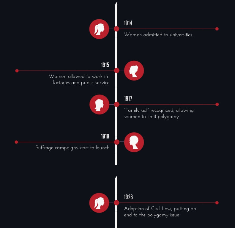 vertical timeline of important events in women's rights in Turkey
