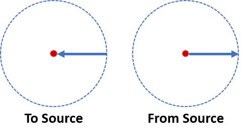 The difference between To_Source and From_Source is shown.