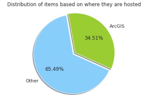 data-distribution