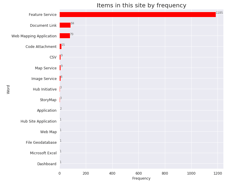 item-type-chart