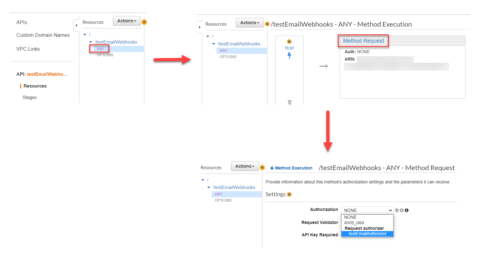 The process to add an authorizer to the ANY Method Request.