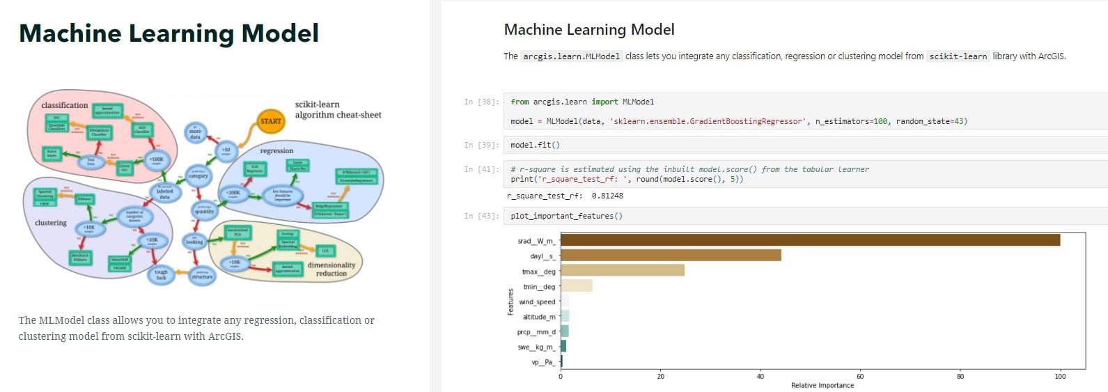 The MLModel class allows you to integrate any regression, classification or clustering model from scikit-learn with ArcGIS.
