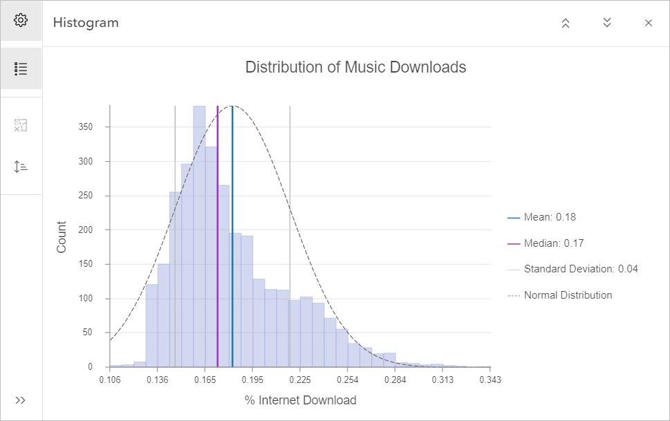 Distribution of music downloads