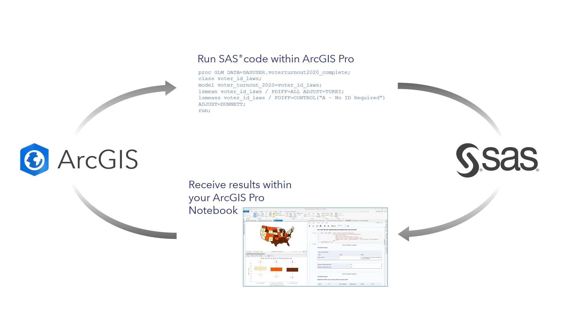 Diagram showing integration between ArcGIS and SAS