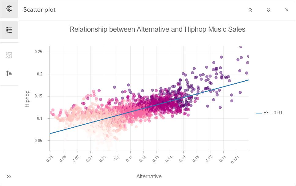 Relationship between alternative and hip hop music sales