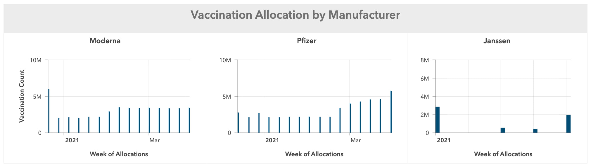 Serial charts showing vaccination allocation by different manufacturers