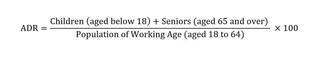 Formula for the ADR: Children (aged below 18) + Seniors (aged 65 and over) / Population of Working Age (aged 18 to 64) * 100.