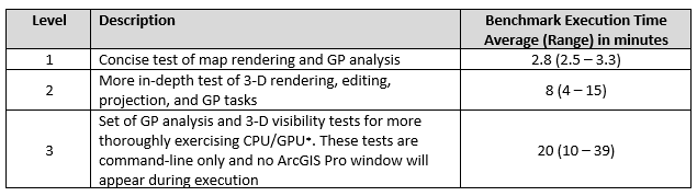 Table showing ProPAT description of each test level and respective benchmark execution time.