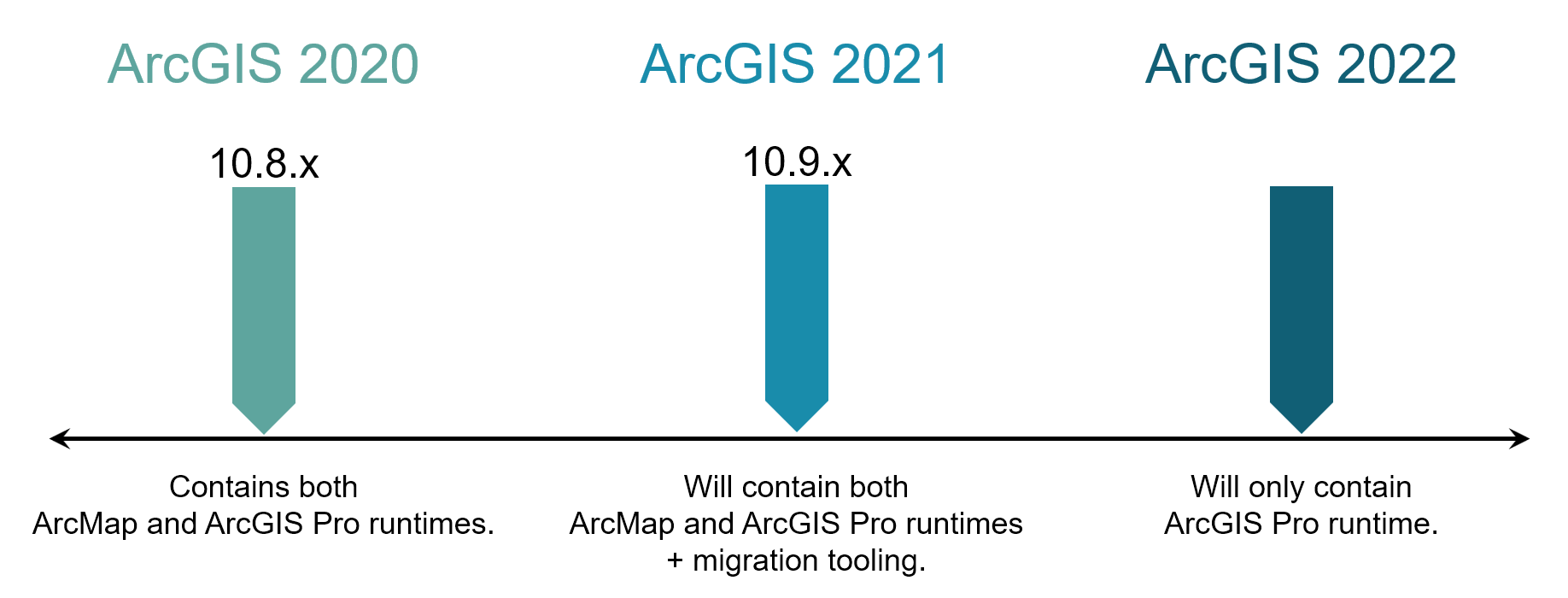 Timeline of what runtimes are included in ArcGIS Enterprise.
