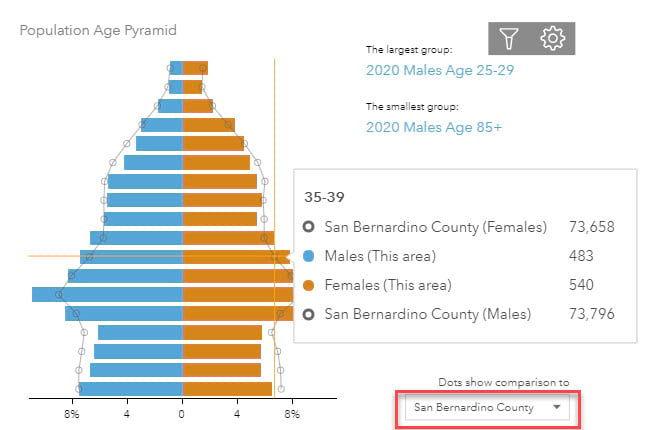 Male and female population by age distribution