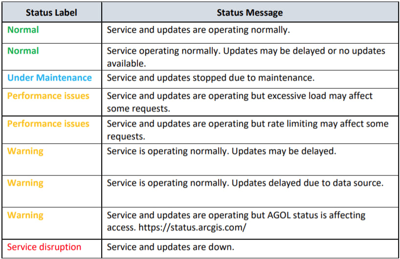 Status and descriptions