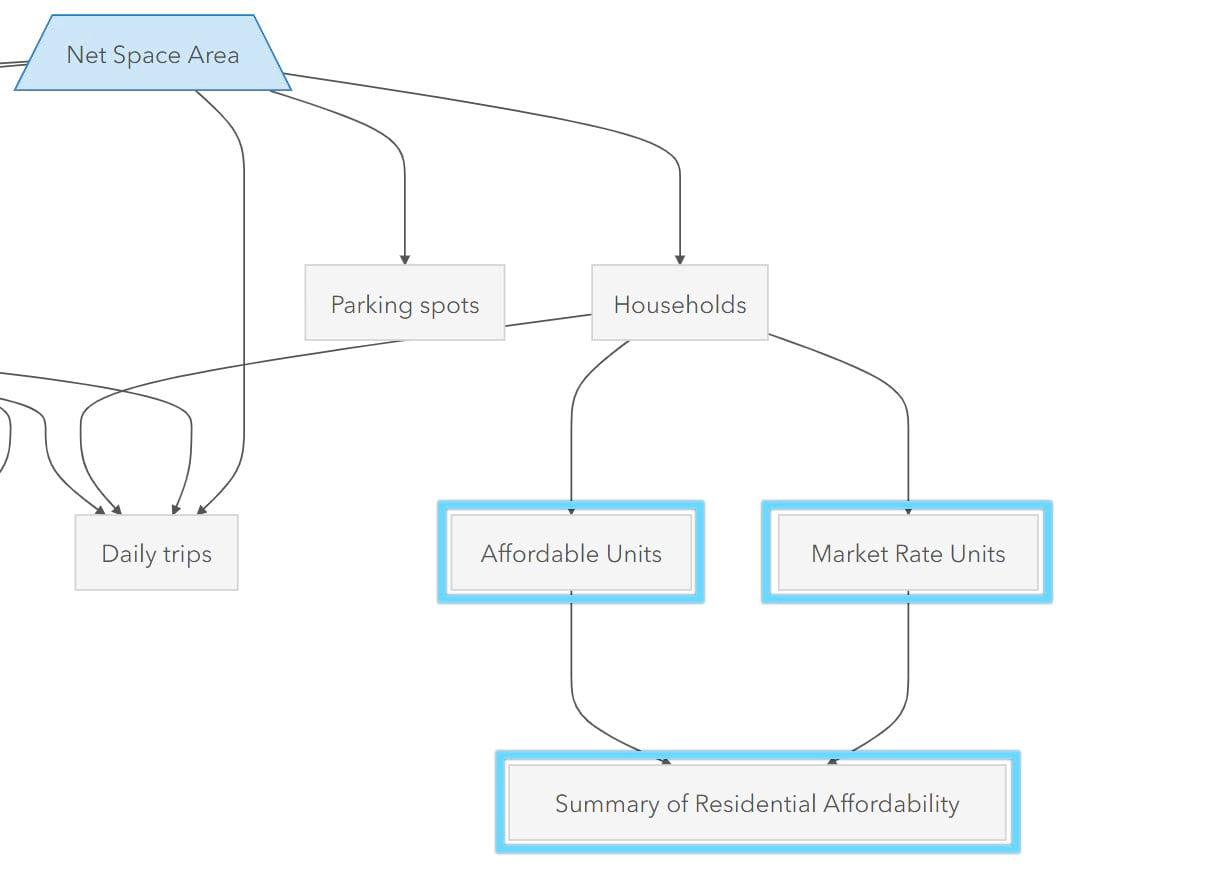new dependencies in graph