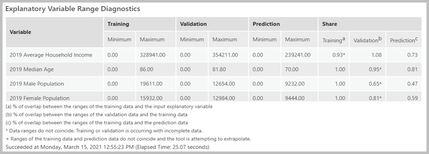 A screenshot of Forest based classification and regression tool's new and improved HTML formatted message.