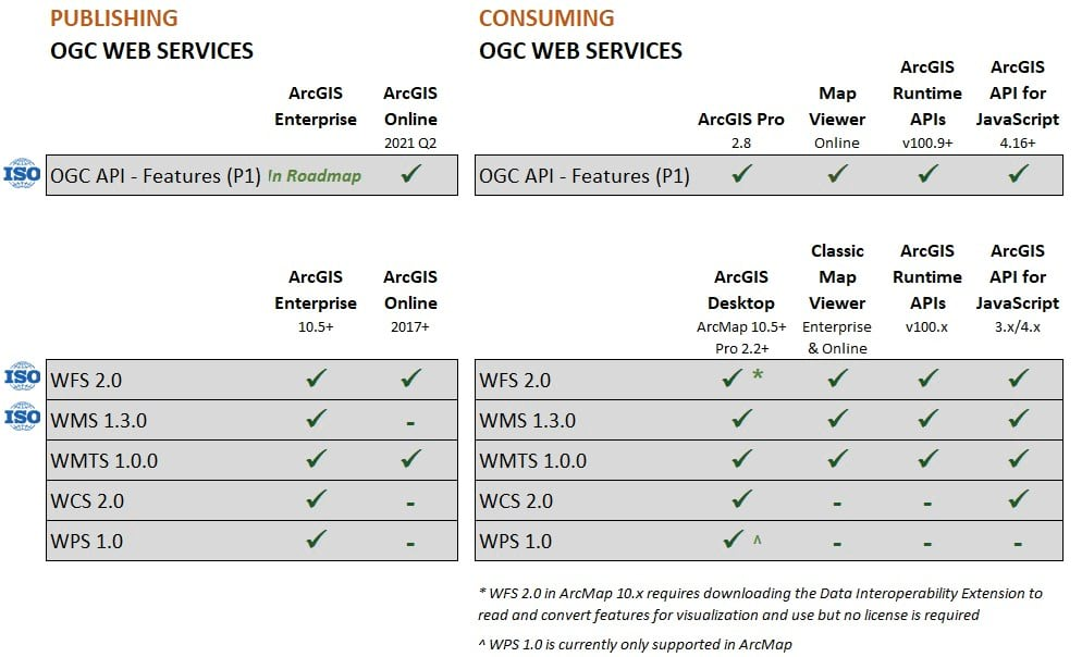 OGC Web Services Standards Support in ArcGIS