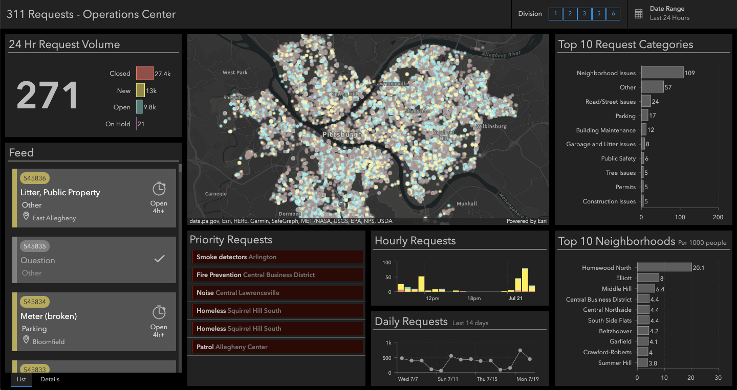 Operations Dashboard - 24Hrs