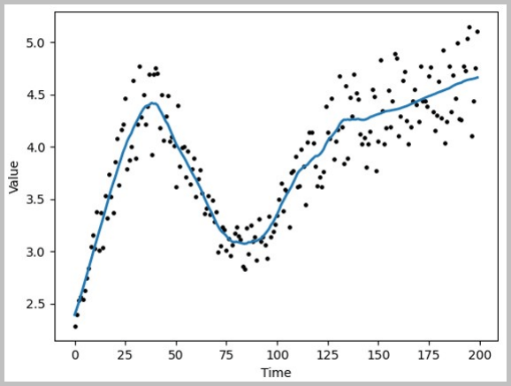 An illustration showing time series smoothing