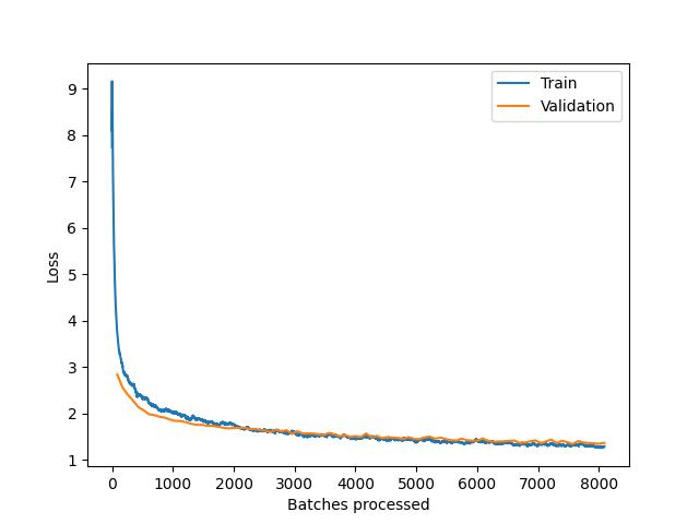 Training and Validation loss graph