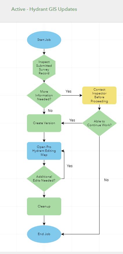 Hydrant Updates Workflow