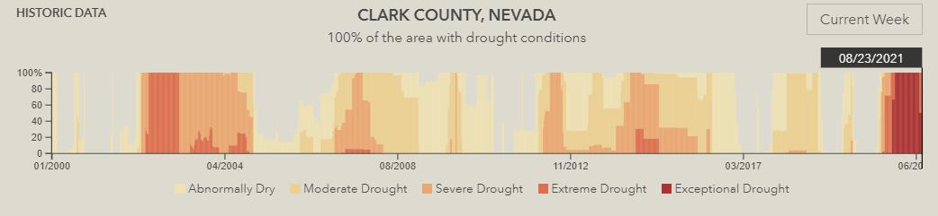 Clark County drought info
