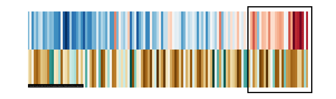 climate stripes for SoCal