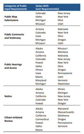 List of states with new constitutional requirements