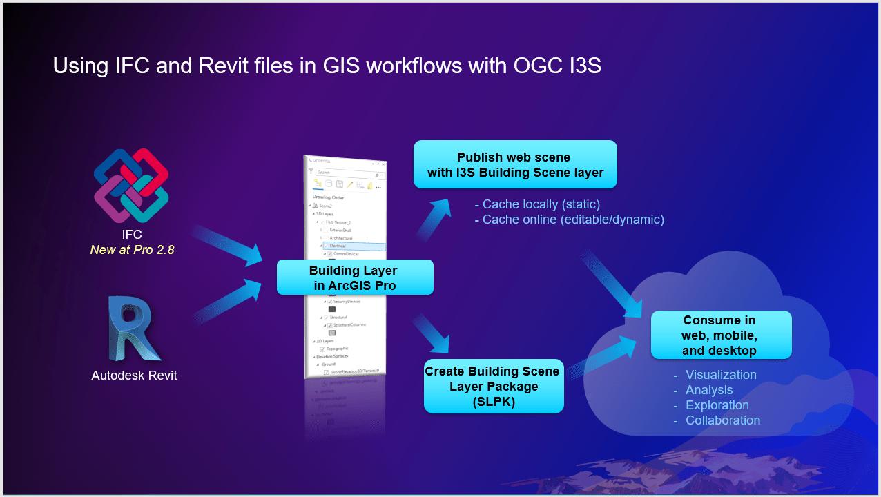 IFC Revit Workflow