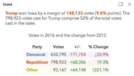 popup describing the swing of the election in the context of the final results.