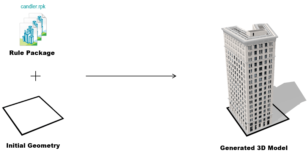 Procedural generation of a 3D building